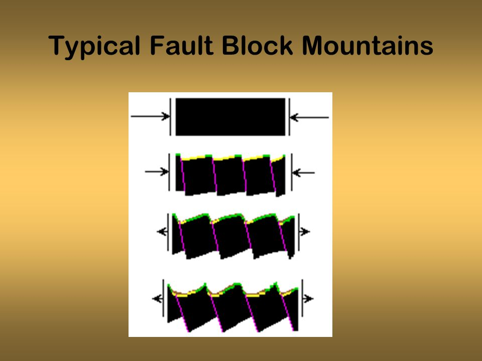 Typical Fault Block Mountains