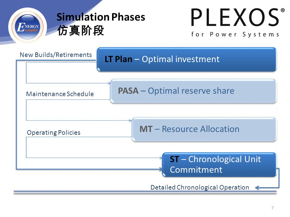 LT Plan – Optimal investmentPASA – Optimal reserve shareMT – Resource Allocation ST – Chronological Unit Commitment New Builds/Retirements Maintenance Schedule Operating Policies Detailed Chronological Operation 7 Simulation Phases 仿真阶段