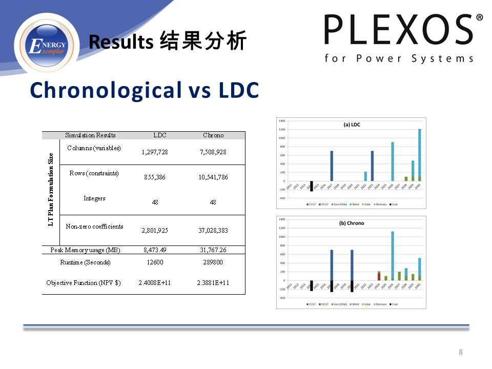 Chronological vs LDC 8 Results 结果分析