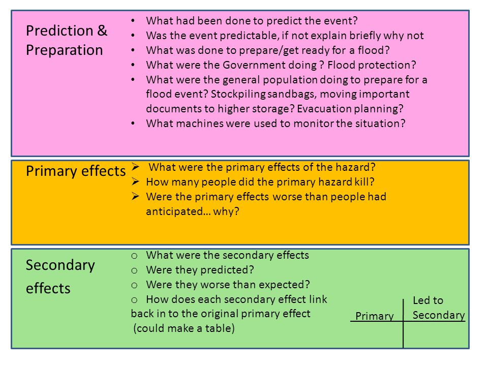 Prediction & Preparation Primary effects Secondary effects What had been done to predict the event.