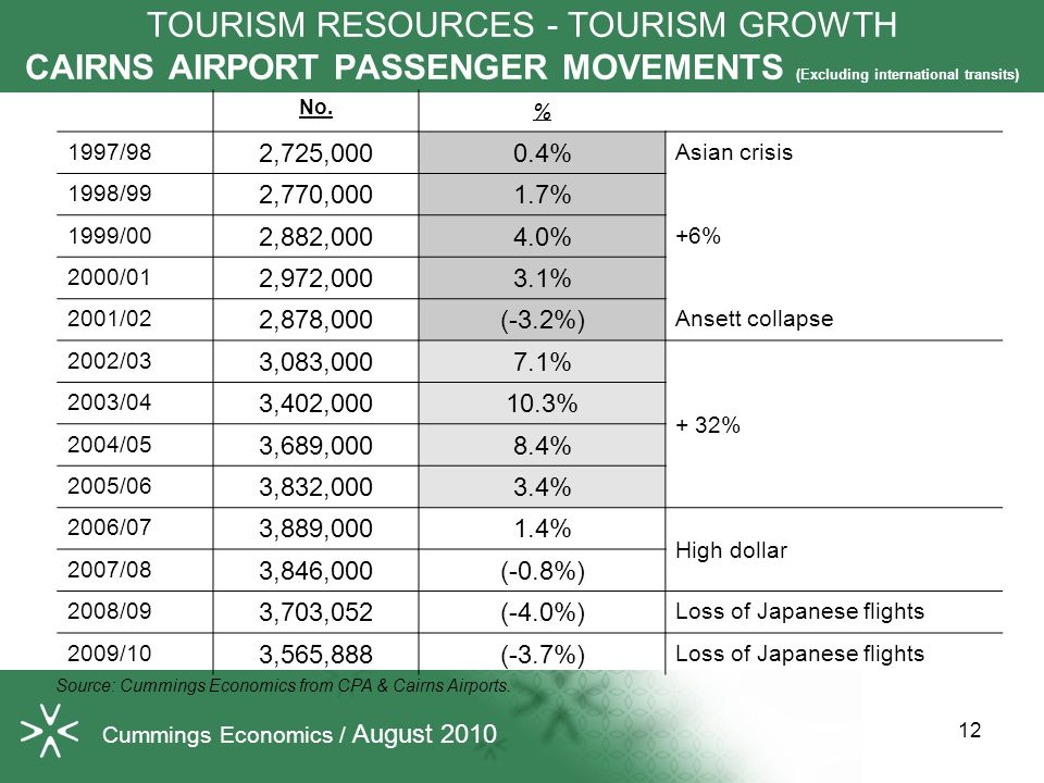 TOURISM RESOURCES - TOURISM GROWTH CAIRNS AIRPORT PASSENGER MOVEMENTS (Excluding international transits) No.