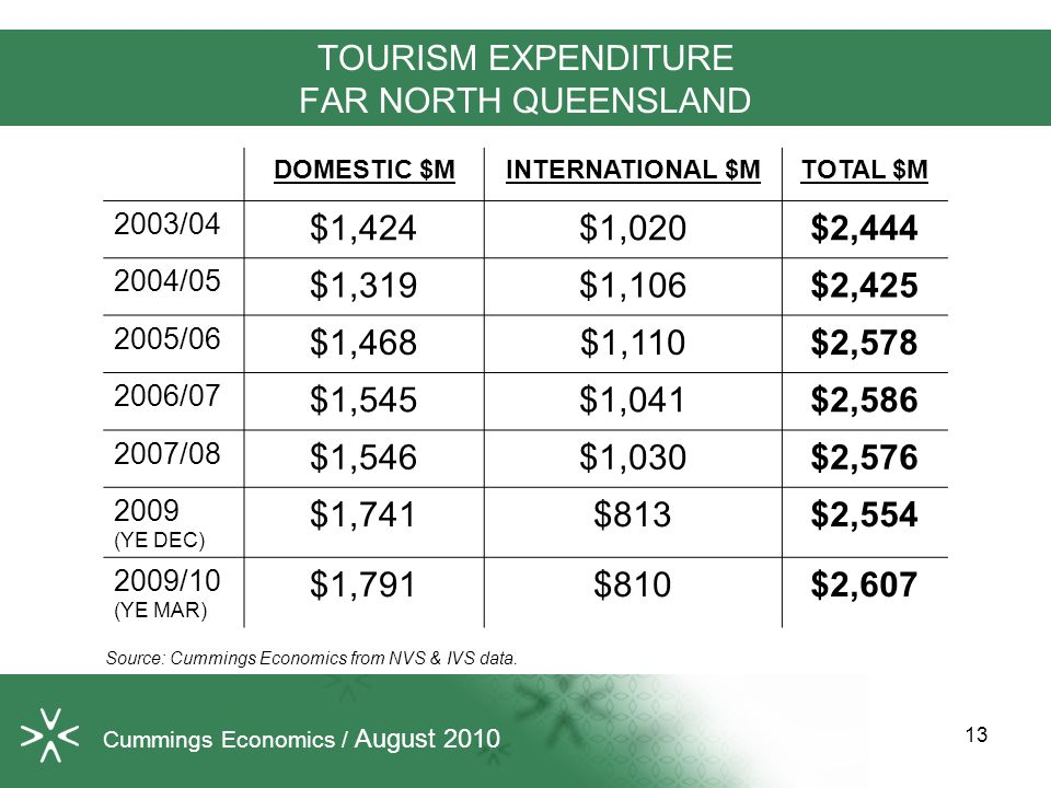 TOURISM EXPENDITURE FAR NORTH QUEENSLAND DOMESTIC $MINTERNATIONAL $MTOTAL $M 2003/04 $1,424$1,020$2,444 2004/05 $1,319$1,106$2,425 2005/06 $1,468$1,110$2,578 2006/07 $1,545$1,041$2,586 2007/08 $1,546$1,030$2,576 2009 (YE DEC) $1,741$813$2,554 2009/10 (YE MAR) $1,791$810$2,607 Source: Cummings Economics from NVS & IVS data.