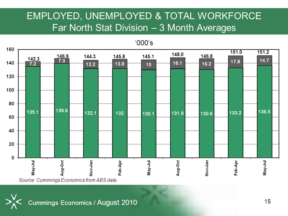 EMPLOYED, UNEMPLOYED & TOTAL WORKFORCE Far North Stat Division – 3 Month Averages Source: Cummings Economics from ABS data.