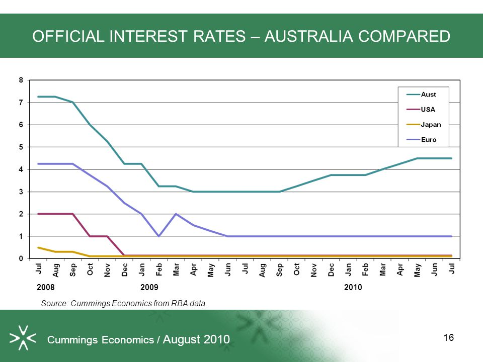 16 OFFICIAL INTEREST RATES – AUSTRALIA COMPARED Source: Cummings Economics from RBA data.