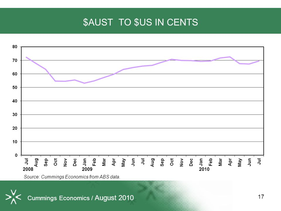 17 $AUST TO $US IN CENTS Source: Cummings Economics from ABS data.