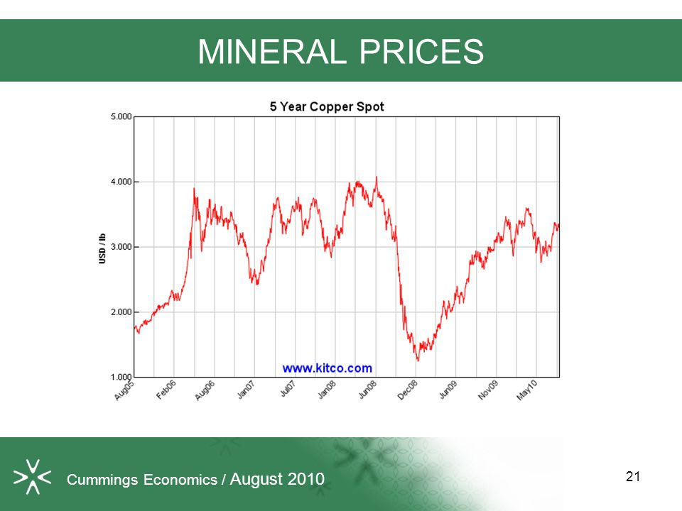 Cummings Economics / August 2010 MINERAL PRICES 21