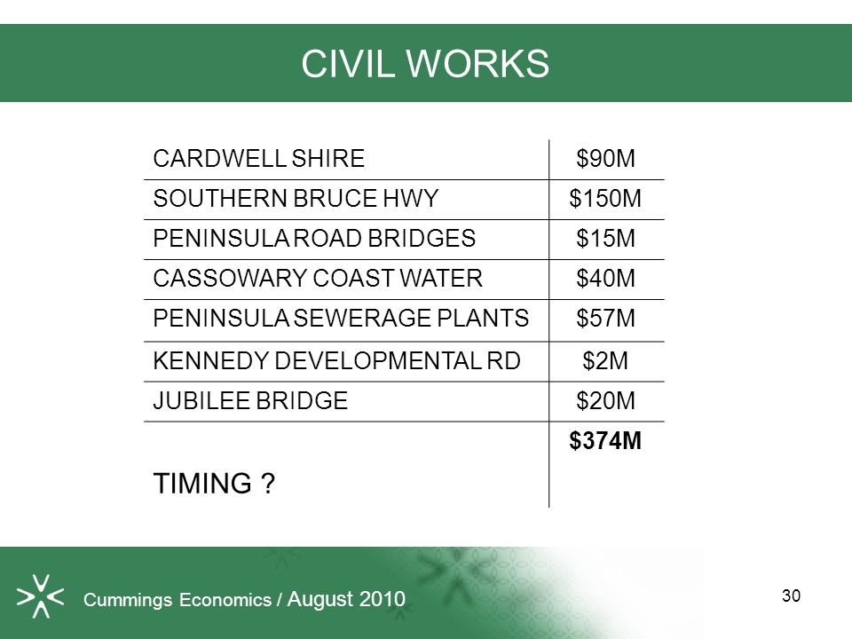 30 CIVIL WORKS CARDWELL SHIRE$90M SOUTHERN BRUCE HWY$150M PENINSULA ROAD BRIDGES$15M CASSOWARY COAST WATER$40M PENINSULA SEWERAGE PLANTS$57M KENNEDY DEVELOPMENTAL RD$2M JUBILEE BRIDGE$20M $374M TIMING .