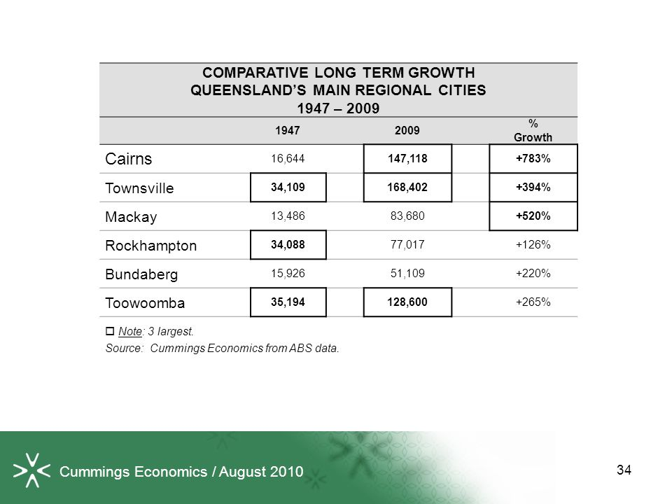 Cummings Economics / August 2010 COMPARATIVE LONG TERM GROWTH QUEENSLAND'S MAIN REGIONAL CITIES 1947 – 2009 19472009 % Growth Cairns 16,644147,118+783% Townsville 34,109168,402+394% Mackay 13,48683,680+520% Rockhampton 34,08877,017+126% Bundaberg 15,92651,109+220% Toowoomba 35,194128,600+265%  Note: 3 largest.