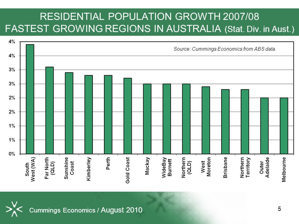 RESIDENTIAL POPULATION GROWTH 2007/08 FASTEST GROWING REGIONS IN AUSTRALIA (Stat.