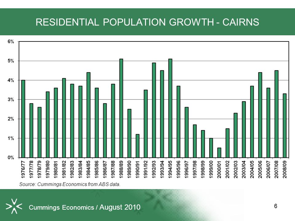 RESIDENTIAL POPULATION GROWTH - CAIRNS Source: Cummings Economics from ABS data.