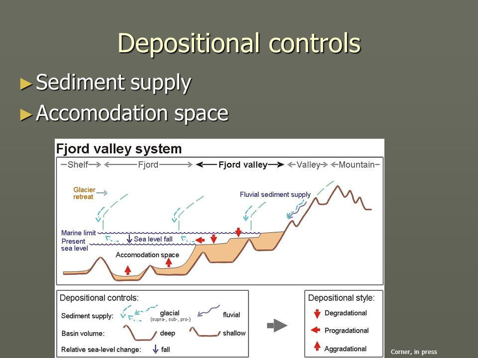 Depositional controls ► Sediment supply ► Accomodation space Corner, in press