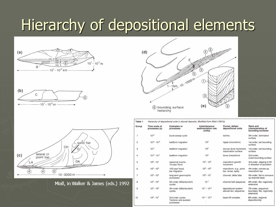 Hierarchy of depositional elements Miall, in Walker & James (eds.) 1992