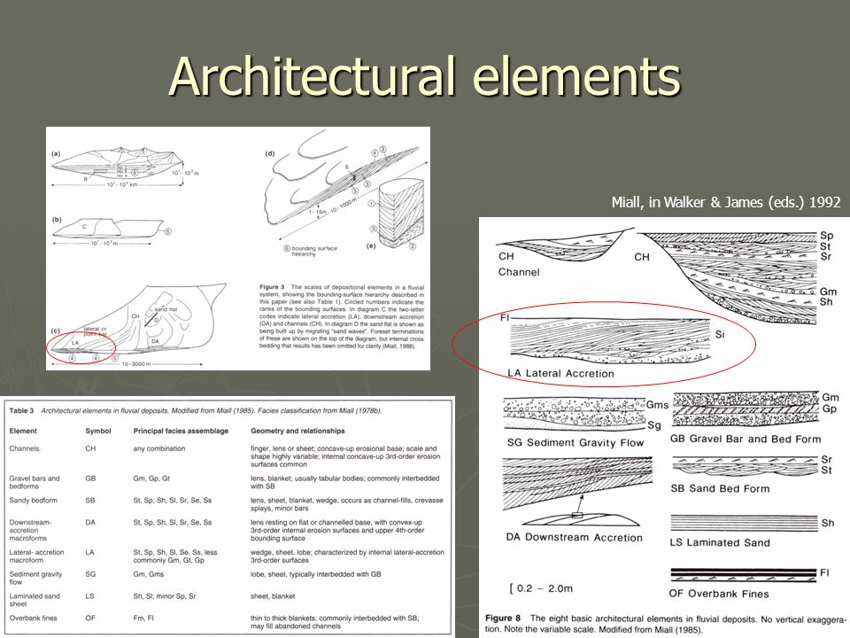 Architectural elements Miall, in Walker & James (eds.) 1992