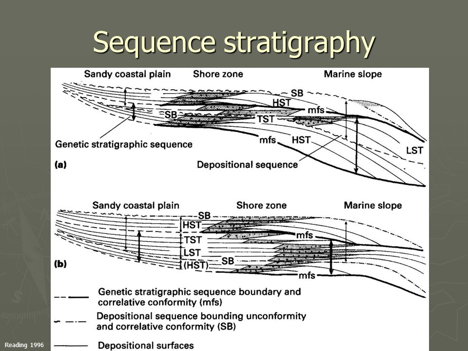 Sequence stratigraphy Reading 1996