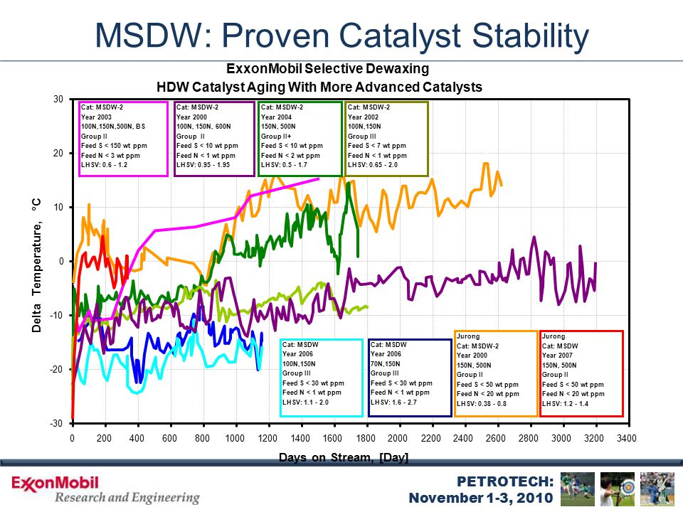 PETROTECH: November 1-3, 2010 MSDW: Proven Catalyst Stability ExxonMobil Selective Dewaxing HDW Catalyst Aging With More Advanced Catalysts -30 -20 -1