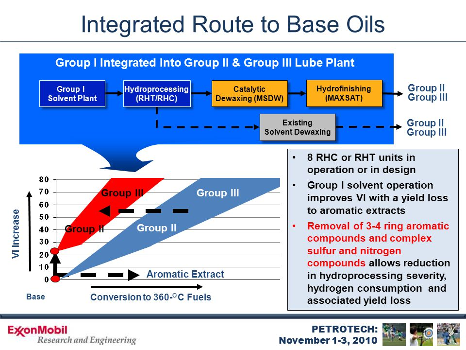 PETROTECH: November 1-3, 2010 Integrated Route to Base Oils Base VI Increase Conversion to 360- O C Fuels Group III Group II Aromatic Extract Group II