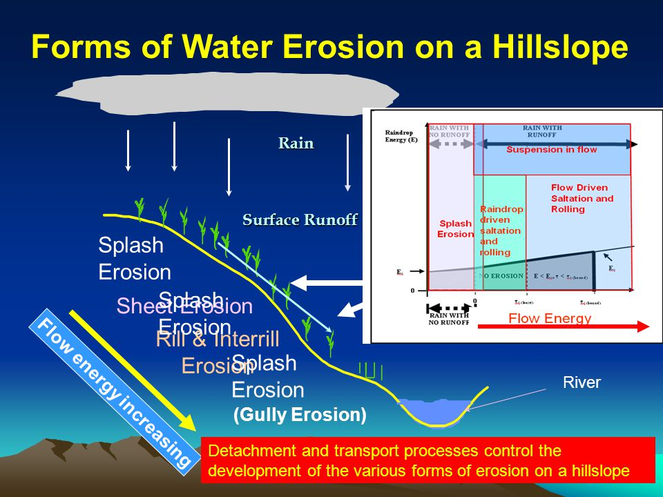 Rain Forms of Water Erosion on a Hillslope Splash Erosion Flow energy increasing Rill & Interrill Erosion Rill Interrill Sheet Erosion Surface Runoff River (Gully Erosion) Detachment and transport processes control the development of the various forms of erosion on a hillslope Splash Erosion