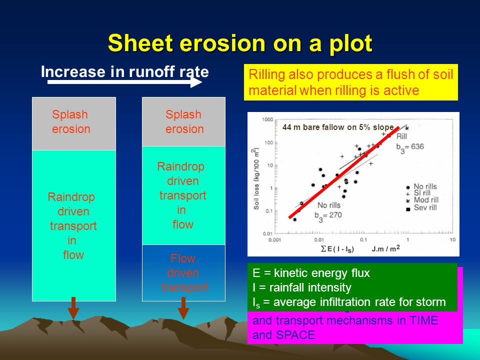 Sheet erosion on a plot Raindrop driven transport in flow Splash erosion Raindrop driven transport in flow Flow driven transport Increase in runoff rate Rilling also produces a flush of soil material when rilling is active In general, most models of rainfall erosion fail to properly take account of the effect of changes in detachment and transport mechanisms in TIME and SPACE 44 m bare fallow on 5% slope E = kinetic energy flux I = rainfall intensity I s = average infiltration rate for storm