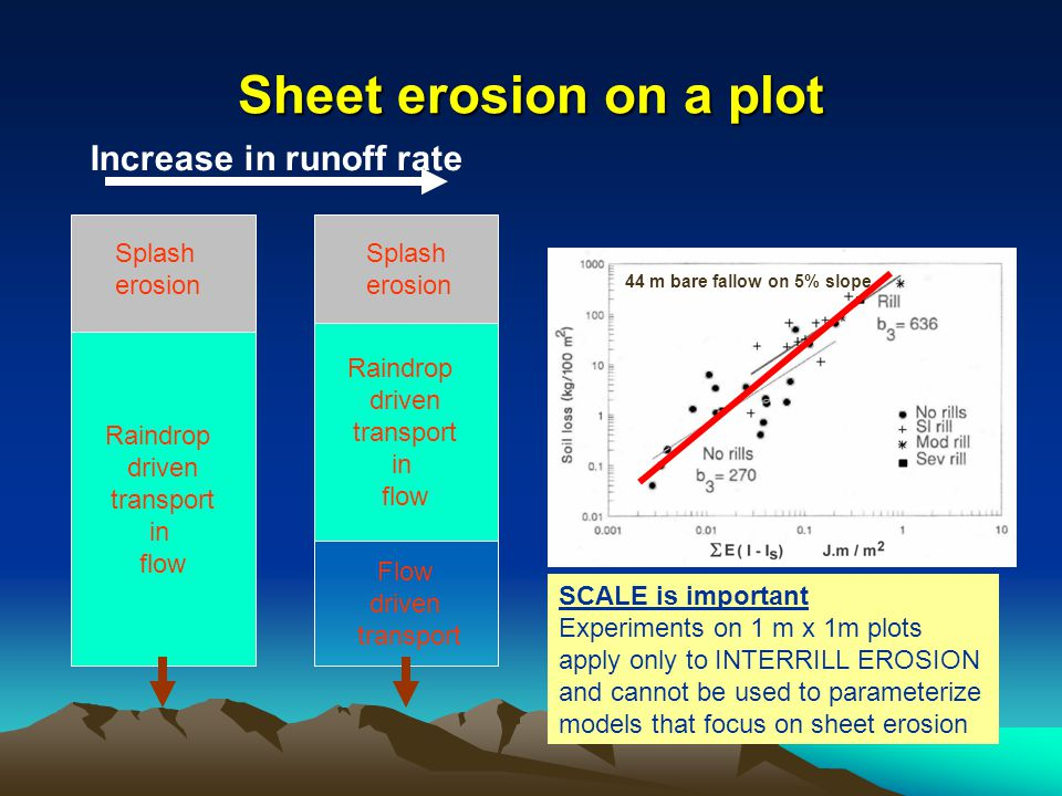 Sheet erosion on a plot Raindrop driven transport in flow Splash erosion Raindrop driven transport in flow Flow driven transport Increase in runoff rate SCALE is important Experiments on 1 m x 1m plots apply only to INTERRILL EROSION and cannot be used to parameterize models that focus on sheet erosion 44 m bare fallow on 5% slope