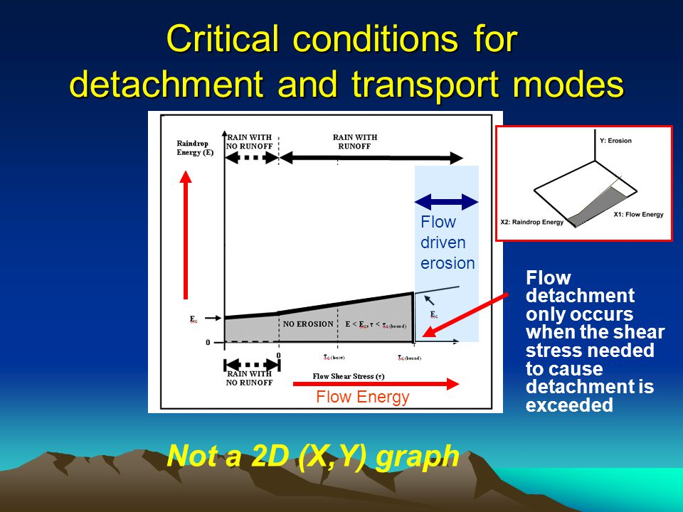 Splash Erosion Critical conditions for detachment and transport modes Flow Energy Flow detachment only occurs when the shear stress needed to cause detachment is exceeded Coarse sand RD-RIR Coarse sand RD-FDR Flow driven erosion Not a 2D (X,Y) graph