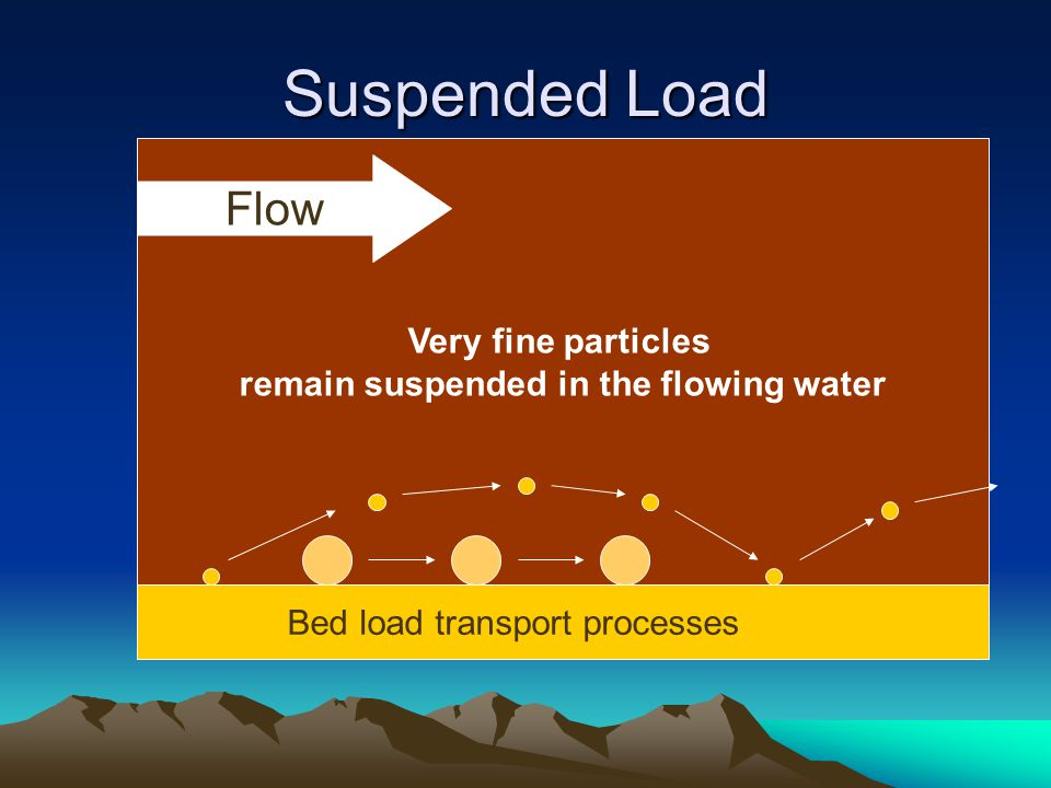 Very fine particles remain suspended in the flowing water Suspended Load Flow Bed load transport processes