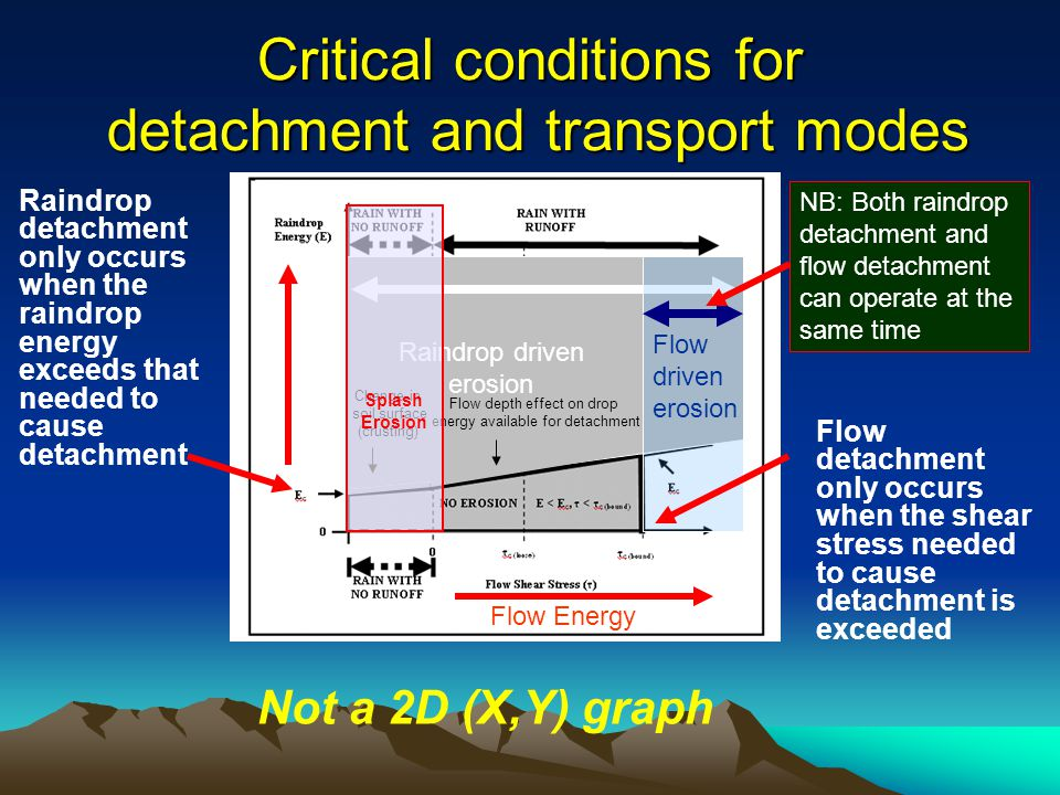 On sloping surfaces more splashed down slope than up so more erosion as slope gradient increases Raindrop Detachment & Splash Transport (RD-ST) Splash Erosion Transport process limits erosion particularly on low gradient slopes - Relatively inefficient erosion system especially on slopes with low to moderate gradients Raindrop impact driven erosion
