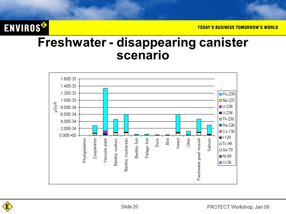 Slide 20 PROTECT Workshop, Jan 08 Freshwater - disappearing canister scenario