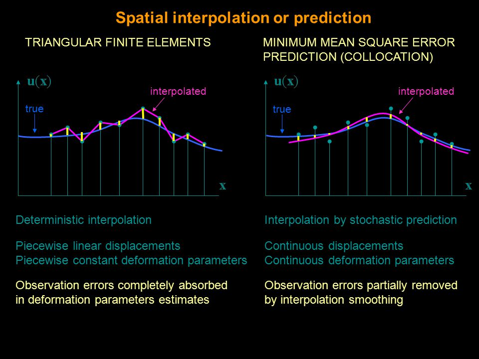 TRIANGULAR FINITE ELEMENTSMINIMUM MEAN SQUARE ERROR PREDICTION (COLLOCATION) Spatial interpolation or prediction Piecewise linear displacements Piecewise constant deformation parameters Continuous displacements Continuous deformation parameters Observation errors completely absorbed in deformation parameters estimates Observation errors partially removed by interpolation smoothing Deterministic interpolationInterpolation by stochastic prediction true interpolated true interpolated