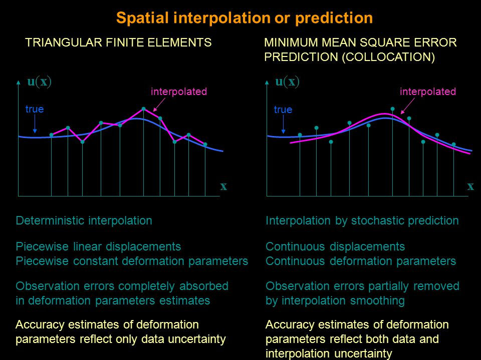 TRIANGULAR FINITE ELEMENTSMINIMUM MEAN SQUARE ERROR PREDICTION (COLLOCATION) Spatial interpolation or prediction Piecewise linear displacements Piecewise constant deformation parameters Continuous displacements Continuous deformation parameters Observation errors completely absorbed in deformation parameters estimates Observation errors partially removed by interpolation smoothing Deterministic interpolationInterpolation by stochastic prediction Accuracy estimates of deformation parameters reflect only data uncertainty Accuracy estimates of deformation parameters reflect both data and interpolation uncertainty true interpolated true interpolated
