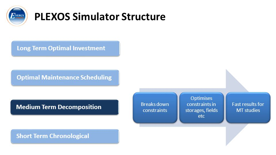 PLEXOS Simulator Structure Long Term Optimal Investment Optimal Maintenance Scheduling Short Term Chronological Medium Term Decomposition Breaks down