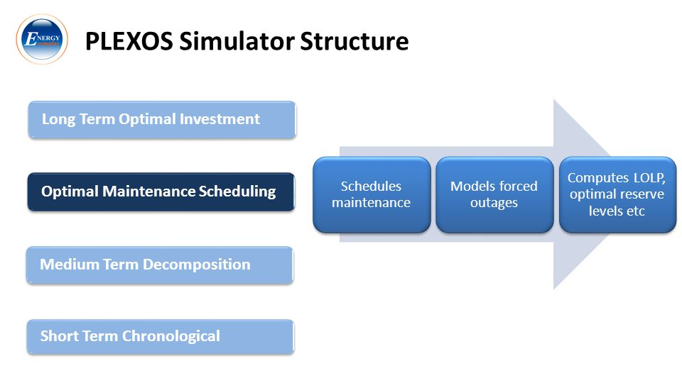 PLEXOS Simulator Structure Long Term Optimal Investment Optimal Maintenance Scheduling Short Term Chronological Medium Term Decomposition Schedules maintenance Models forced outages Computes LOLP, optimal reserve levels etc