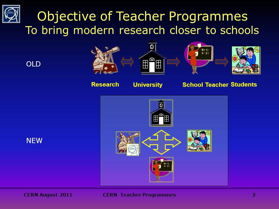 CERN August 2011CERN Teacher Programmes2 Objective of Teacher Programmes To bring modern research closer to schools School Teacher Students University Research OLD NEW