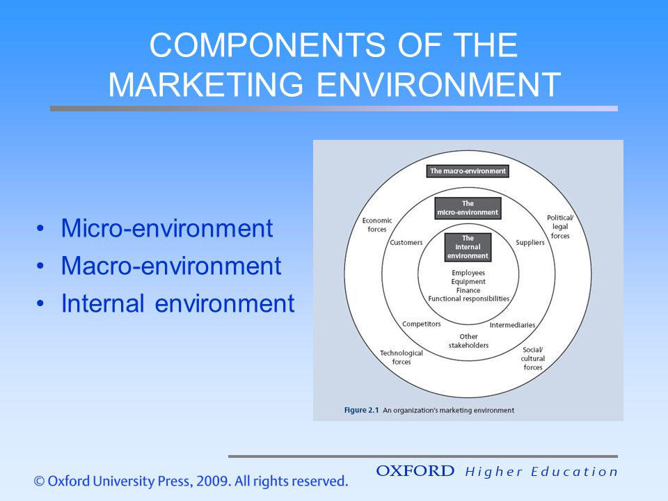 COMPONENTS OF THE MARKETING ENVIRONMENT Micro-environment Macro-environment Internal environment