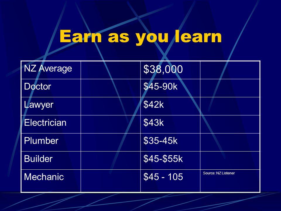 Earn as you learn NZ Average $38,000 Doctor$45-90k Lawyer$42k Electrician$43k Plumber$35-45k Builder$45-$55k Mechanic$45 - 105 Source: NZ Listener