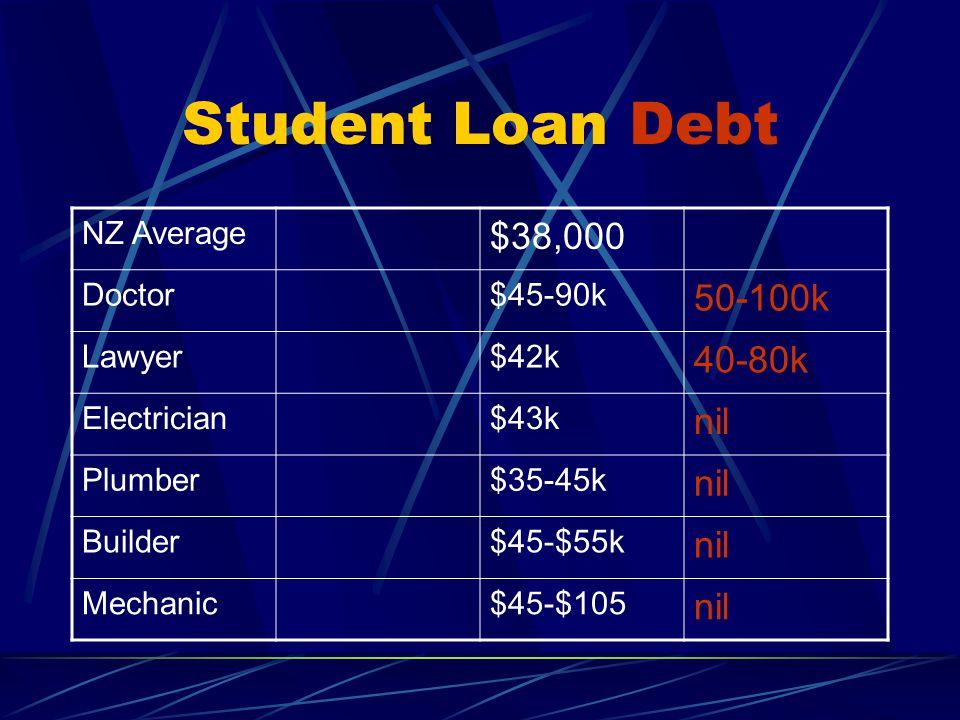 Student Loan Debt NZ Average $38,000 Doctor$45-90k 50-100k Lawyer$42k 40-80k Electrician$43k nil Plumber$35-45k nil Builder$45-$55k nil Mechanic$45-$105 nil