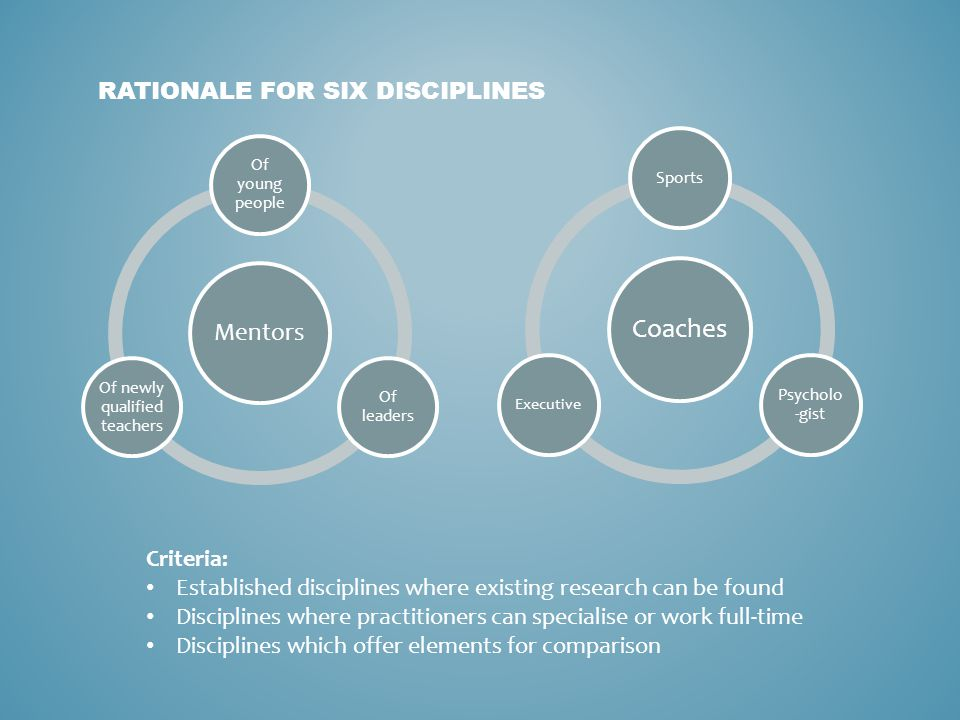 Mentors Of young people Of leaders Of newly qualified teachers RATIONALE FOR SIX DISCIPLINES Coaches Sports Psycholo -gist Executive Criteria: Establi