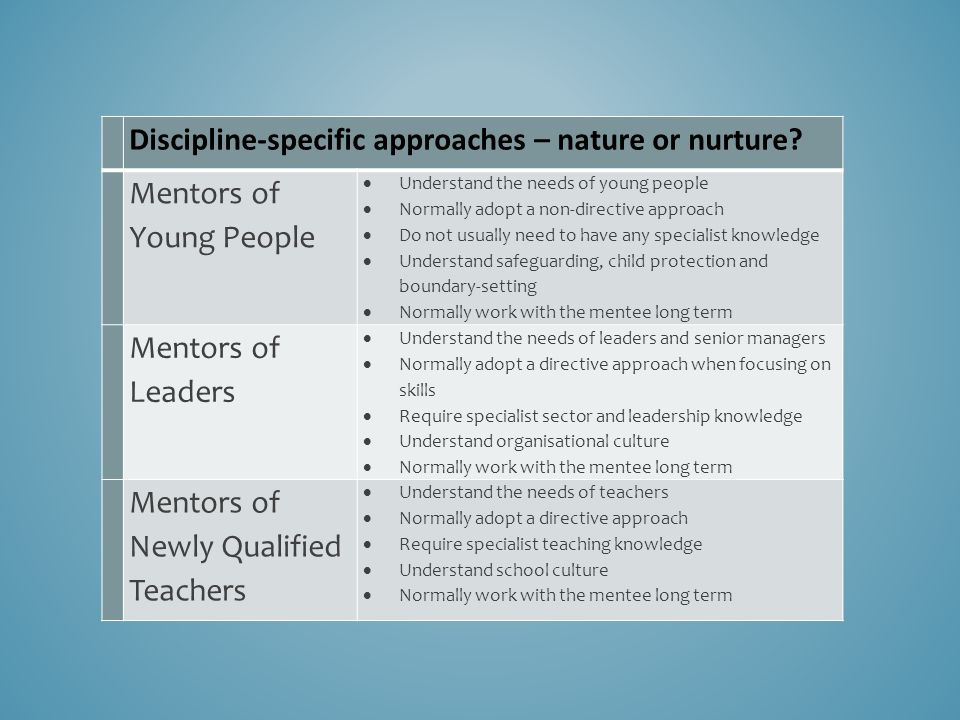 Discipline-specific approaches – nature or nurture? Mentors of Young People  Understand the needs of young people  Normally adopt a non-directive ap