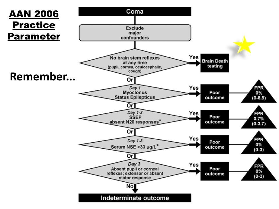 AAN 2006 Practice Parameter Remember...