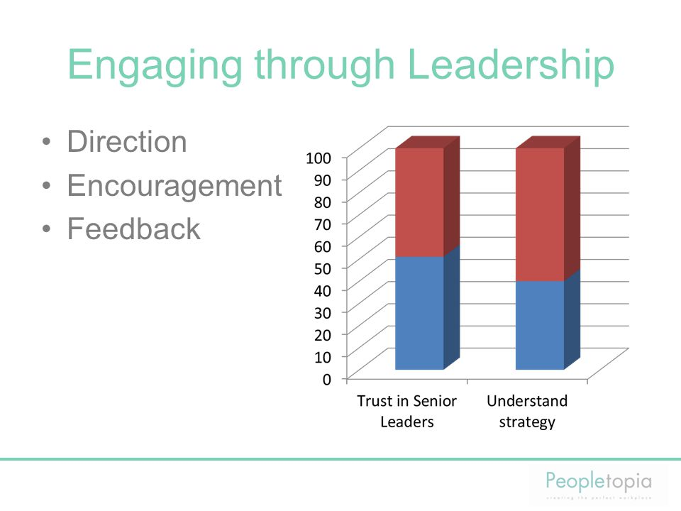 Engaging through Leadership Direction Encouragement Feedback