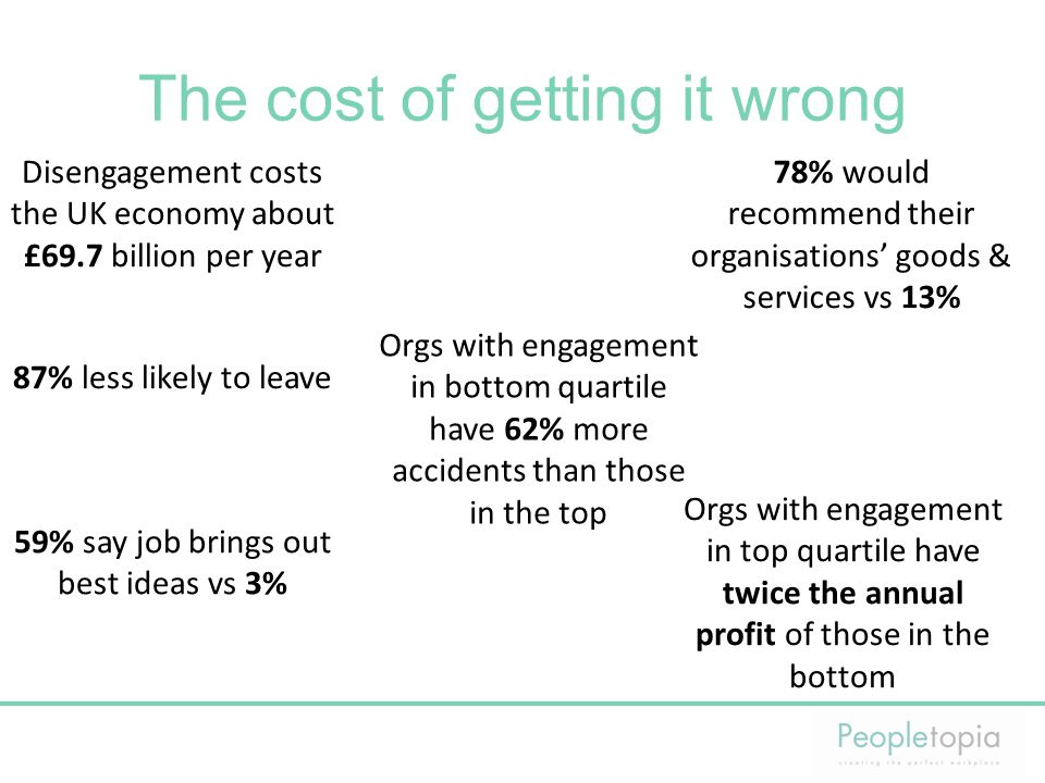 The cost of getting it wrong Disengagement costs the UK economy about £69.7 billion per year 87% less likely to leave 78% would recommend their organi