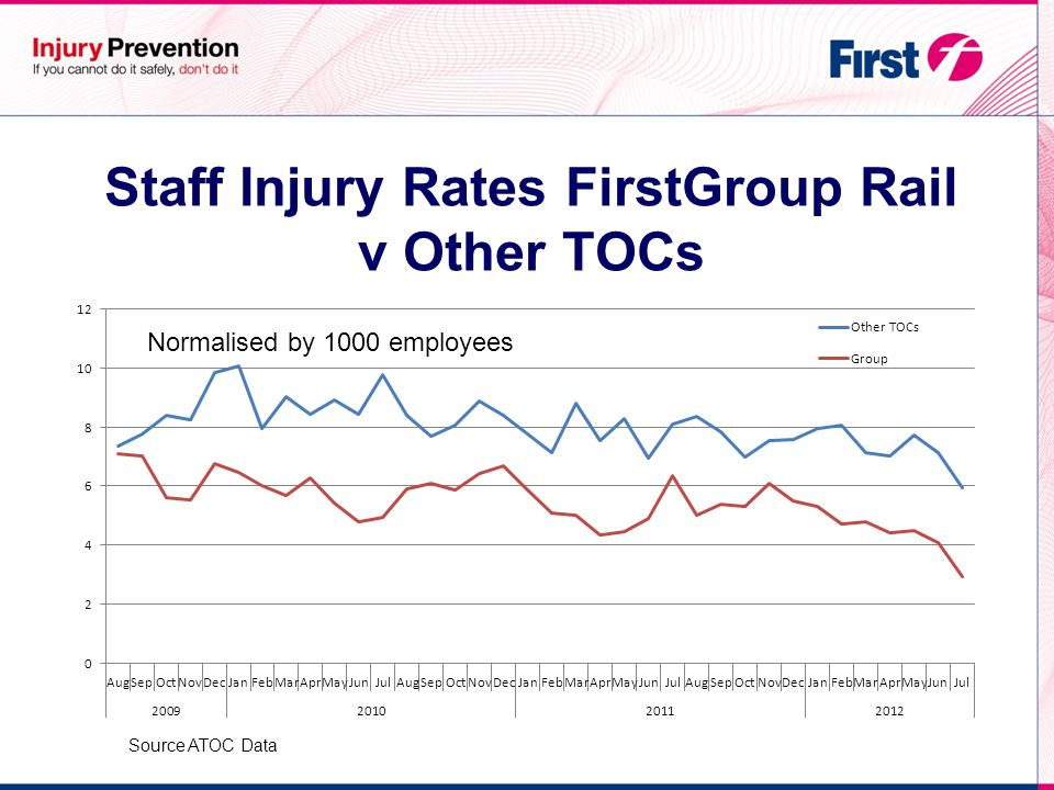Staff Injury Rates FirstGroup Rail v Other TOCs Normalised by 1000 employees Source ATOC Data