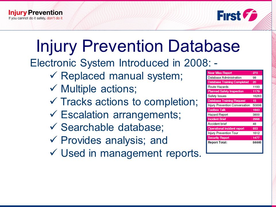 Injury Prevention Database Electronic System Introduced in 2008: - Replaced manual system; Multiple actions; Tracks actions to completion; Escalation arrangements; Searchable database; Provides analysis; and Used in management reports.