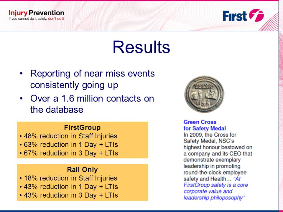 Results Reporting of near miss events consistently going up Over a 1.6 million contacts on the database FirstGroup 48% reduction in Staff Injuries 63% reduction in 1 Day + LTIs 67% reduction in 3 Day + LTIs Rail Only 18% reduction in Staff Injuries 43% reduction in 1 Day + LTIs 43% reduction in 3 Day + LTIs