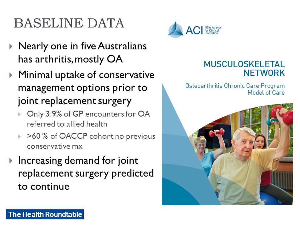 The Health Roundtable BASELINE DATA  Nearly one in five Australians has arthritis, mostly OA  Minimal uptake of conservative management options prior to joint replacement surgery  Only 3.9% of GP encounters for OA referred to allied health  >60 % of OACCP cohort no previous conservative mx  Increasing demand for joint replacement surgery predicted to continue