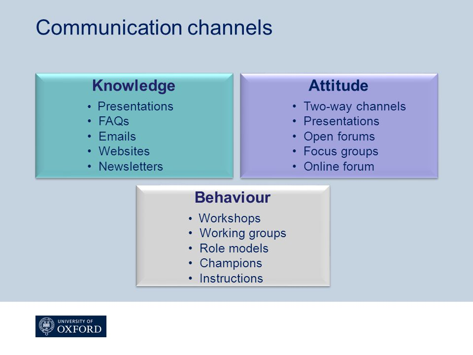 Communication channels Behaviour Workshops Working groups Role models Champions Instructions Behaviour Workshops Working groups Role models Champions Instructions Knowledge Presentations FAQs Emails Websites Newsletters Knowledge Presentations FAQs Emails Websites Newsletters Attitude Two-way channels Presentations Open forums Focus groups Online forum Attitude Two-way channels Presentations Open forums Focus groups Online forum