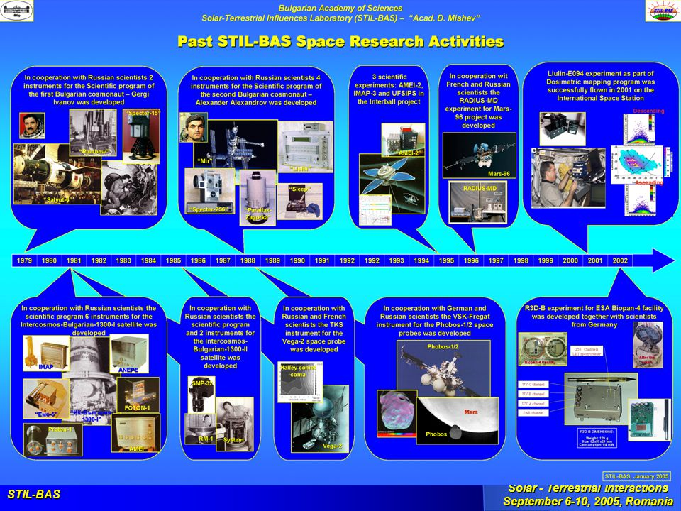 STIL-BAS Solar - Terrestrial Interactions September 6-10, 2005, Romania Optical Atmospheric Investigations in STIL-BAS Current and Future Activities