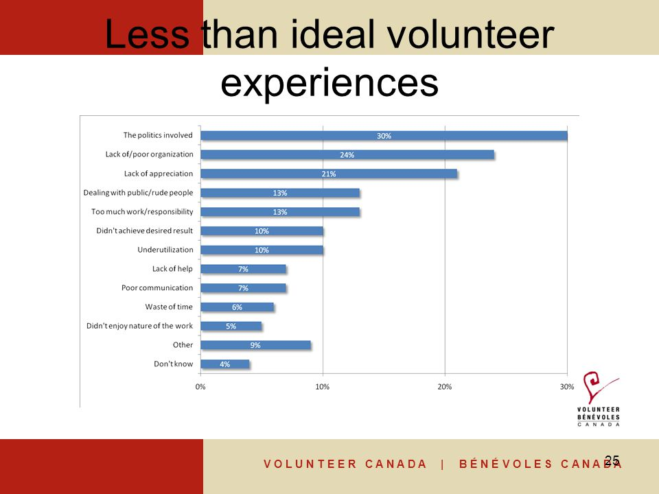 V O L U N T E E R C A N A D A | B É N É V O L E S C A N A D A Less than ideal volunteer experiences 25