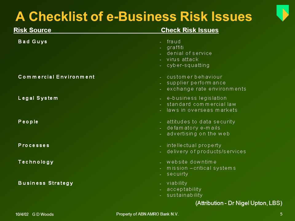 10/4/02 G D Woods Property of ABN AMRO Bank N.V.5 A Checklist of e-Business Risk Issues Risk SourceCheck Risk Issues (Attribution - Dr Nigel Upton, LBS)