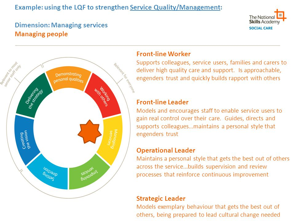 Example: using the LQF to strengthen Service Quality/Management: Dimension: Managing services Managing people Front-line Worker Supports colleagues, service users, families and carers to deliver high quality care and support.