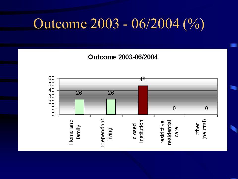 Outcome 2003 - 06/2004 (%)